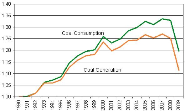 Figure 4. Comparison of Coal Consumption to Coal Generation?(indexed, 1990=1.00)