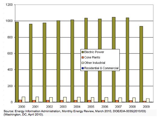 Figure 6. Coal Consumption by Sector, 2000-2009 (Million Short Tons)